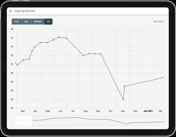 Sundhedsmåling graf