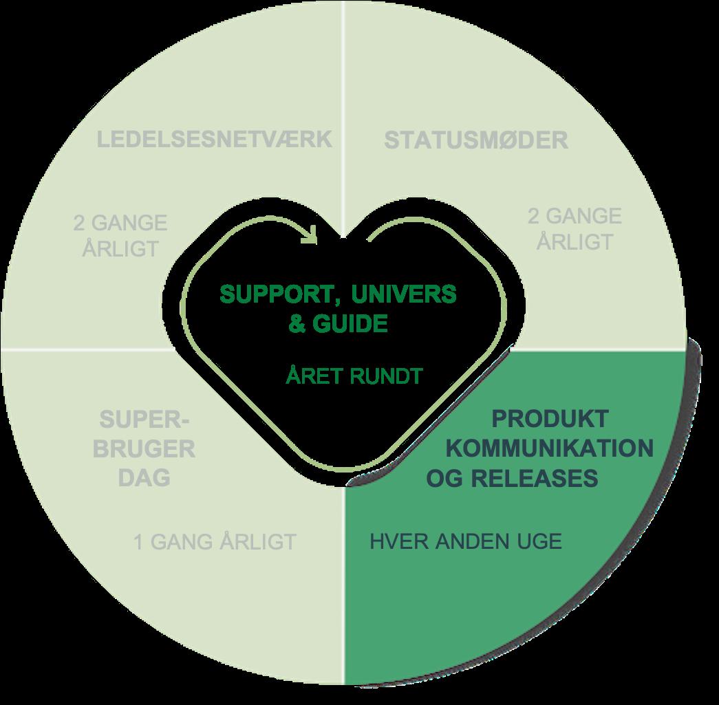 Produktkommunikation og release notes